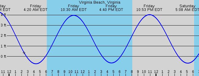 Virginia Beach, VA Marine Weather and Tide Forecast