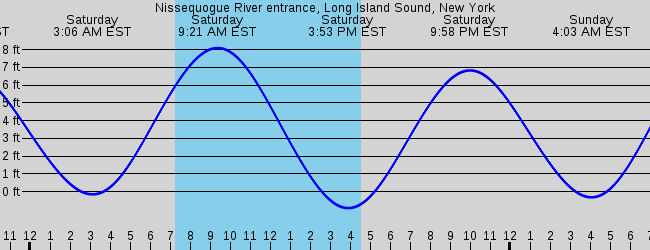 Sorry Tide Depth Graphs Only Please Select Another Station