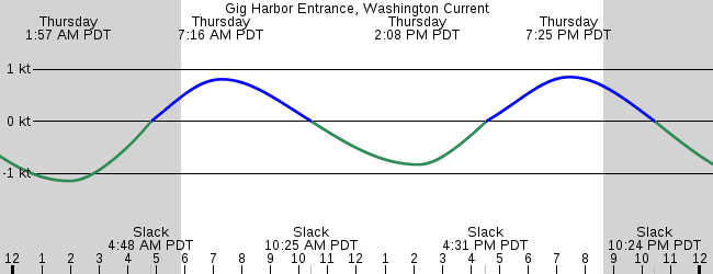 Gig Harbor Entrance Washington Current