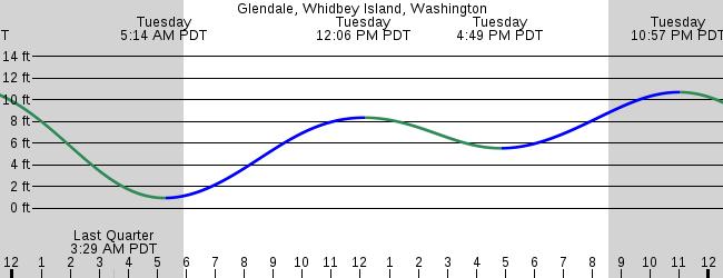 Glendale Whidbey Island Washington