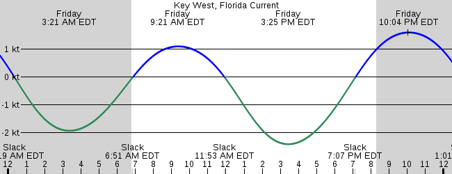 Key West Florida Current