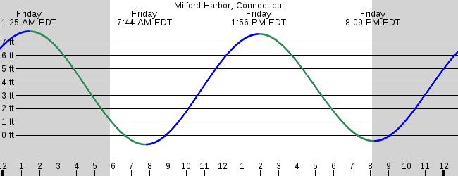 Milford Harbor Connecticut