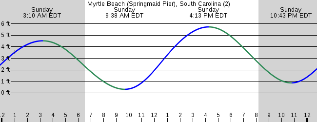 North Myrtle Beach Tide Chart Image Collections Different Types Of