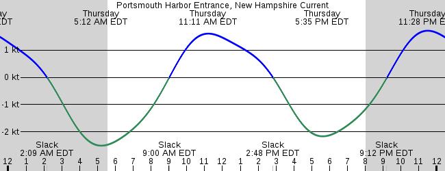 Portsmouth Harbor Entrance New Hampshire Current
