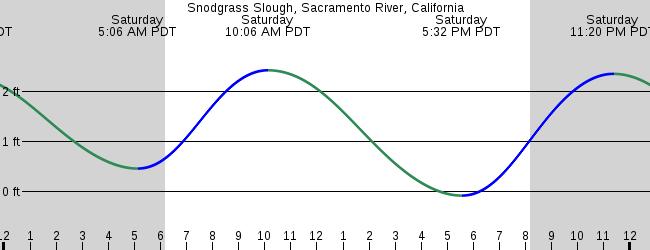 Snodgrass Slough Sacramento River California