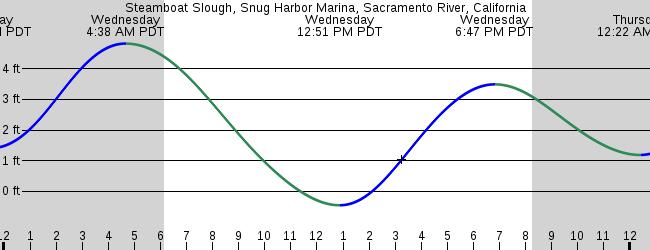 Steamboat Slough Snug Harbor Marina Sacramento River California
