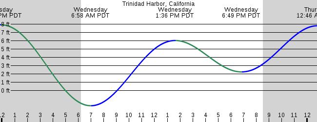 Trinidad Harbor California