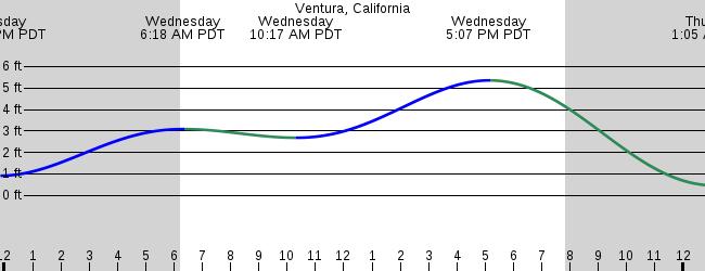 Ventura California