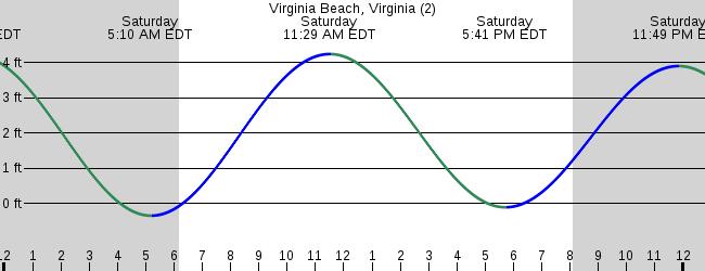 Virginia Beach Virginia 2