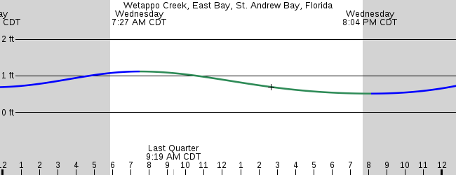 Wetappo Creek East Bay St Andrew Bay Florida