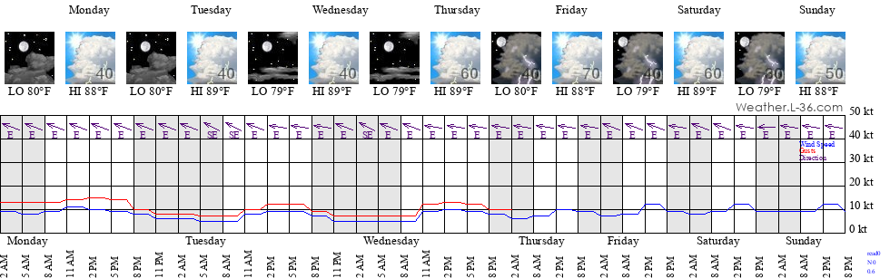 Hourly Forecast Inlet Beach Fl