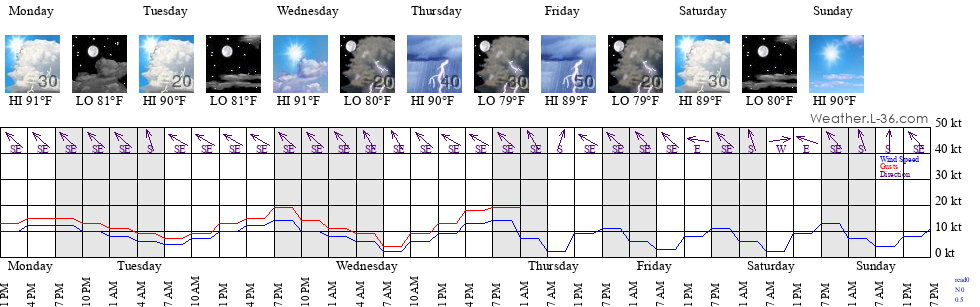Rockport, TX Marine Weather and Tide Forecast