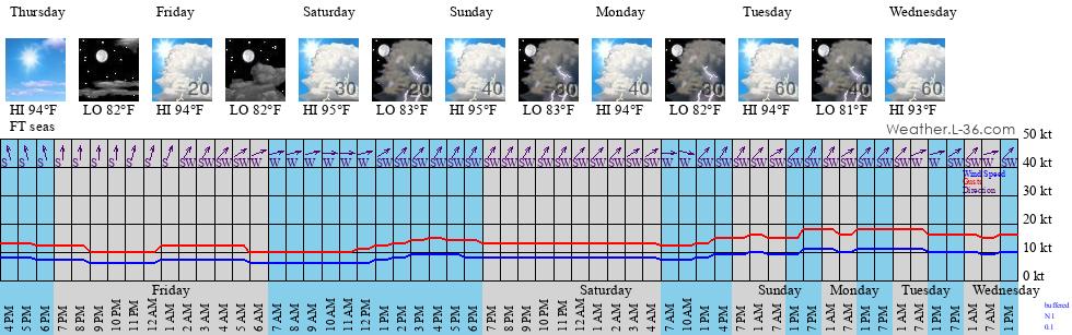 Grand Isle, LA Marine Weather and Tide Forecast