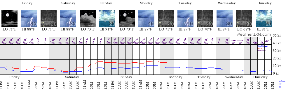 Scituate Ma Marine Weather And Tide Forecast