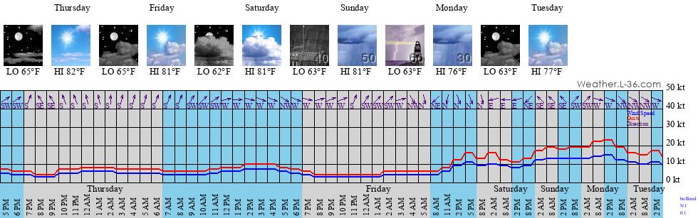 Marine City Mi Weather >> South Haven Mi Marine Weather And Tide Forecast