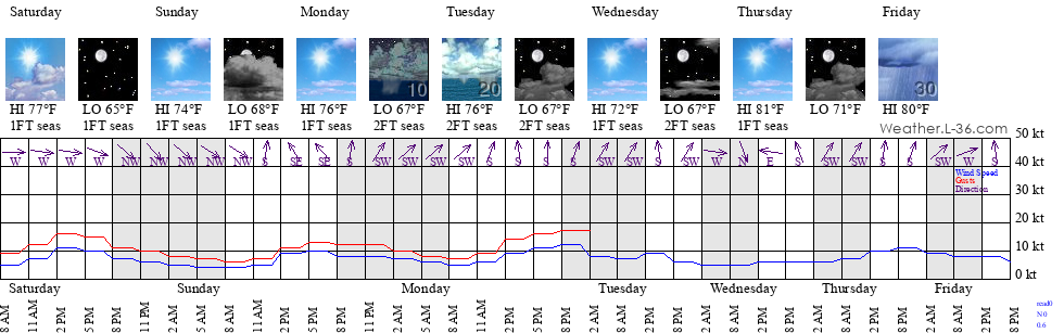 Marblehead MA Marine Weather And Tide Forecast - 10 day weather forecast worcester ma