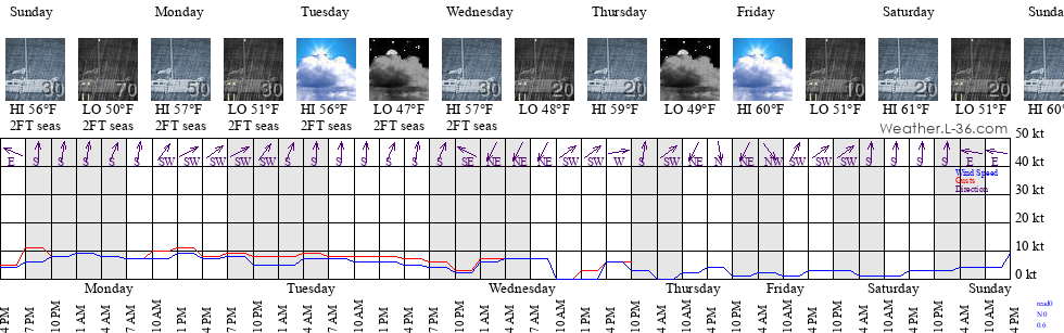 Homer, AK Marine Weather and Tide Forecast